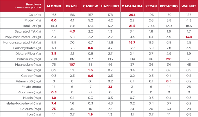 California Almonds - Tree Nut Nutrient Comparison Chart  - click to enlarge